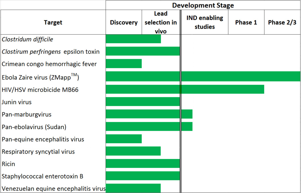 Mapp Biopharmaceutical, Inc